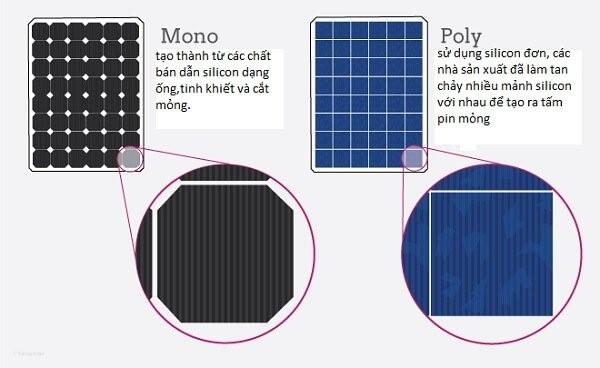Pin mặt trời Poly và Mono khác nhau như thế nào ?
